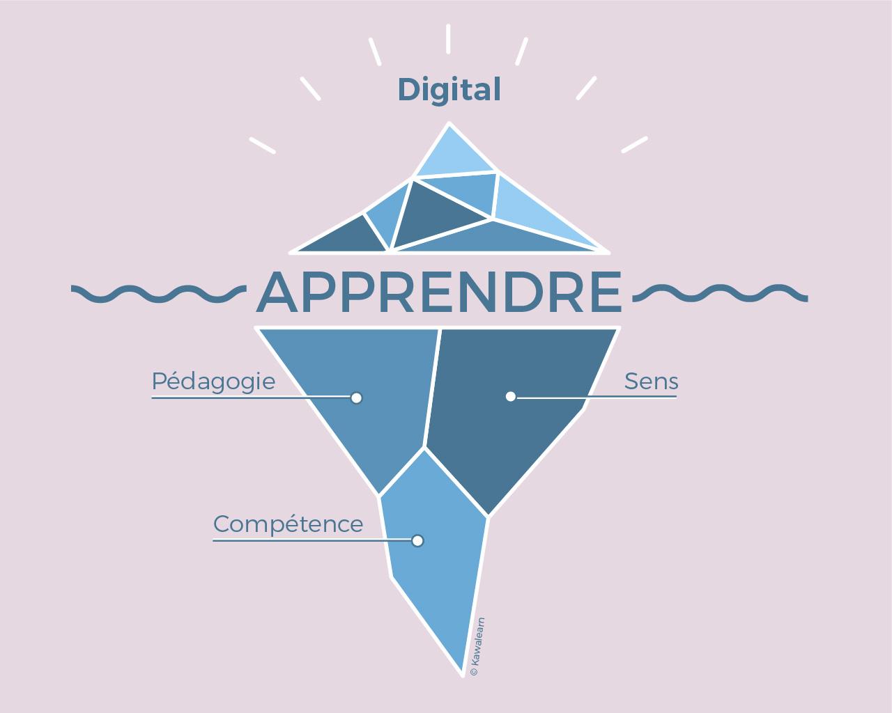 Iceberg de l'apprentissage